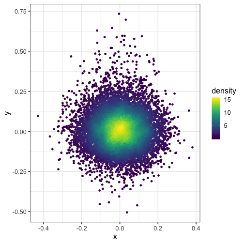 Color points by density with ggplot2 - Kamil Slowikowski